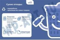 "Табличка для площадки сбора и хранения ТБО ""Сухие отходы"" МО"