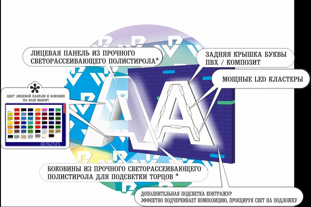 Схема объемной буквы с подсветкой
