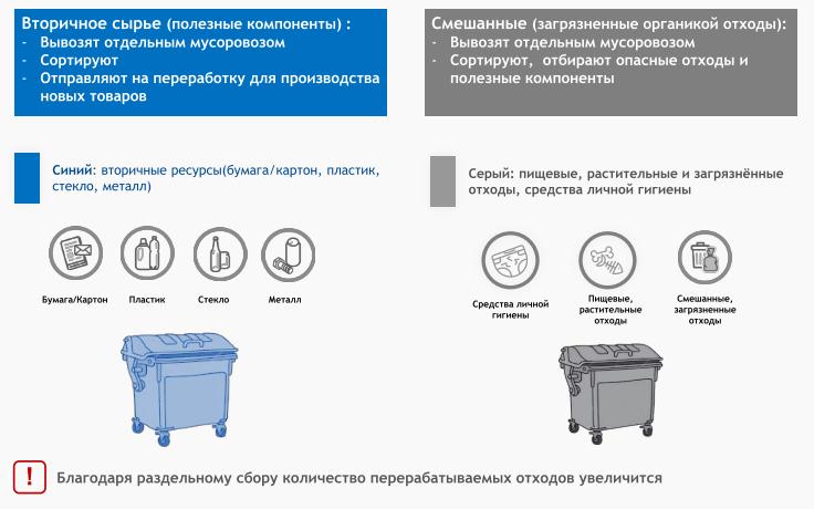 Программа раздельного сбора мусора в Москве и Московской области